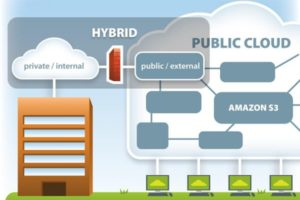Hybrid Cloud is better than public and private clouds