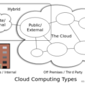 Public Vs. Private: Which Is The Cloud For You?
